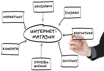Создать интернет-магазин | Открыть онлайн-бизнес