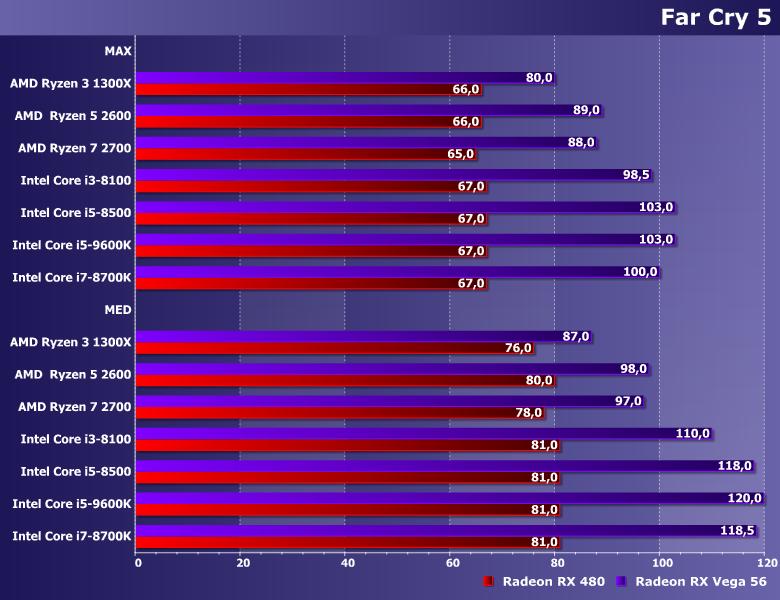 Тестирование процессоров в играх 2019 - фото 14fc5.png