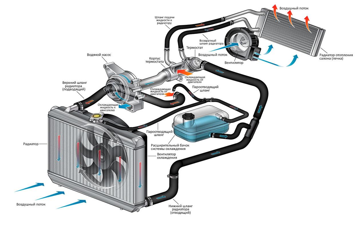 Автомобильный термостат. Как он работает и основные причины поломок