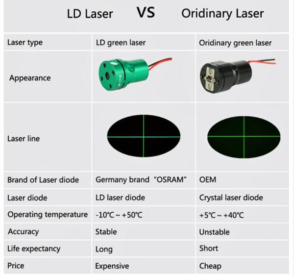 Различие лазерных модулей