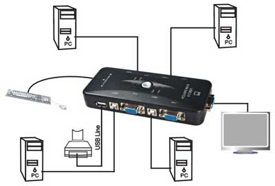 4-портовый KVM свич, переключатель USB - фото Схема подключения 4-х портового KVM свича