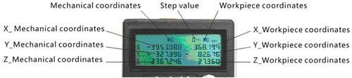 Пульт LHB04 для станков с ЧПУ MACH3, длина кабеля 5м - фото Вид дисплея, когда ручка переключатель стоит в положении осей X, Y, Z, A
