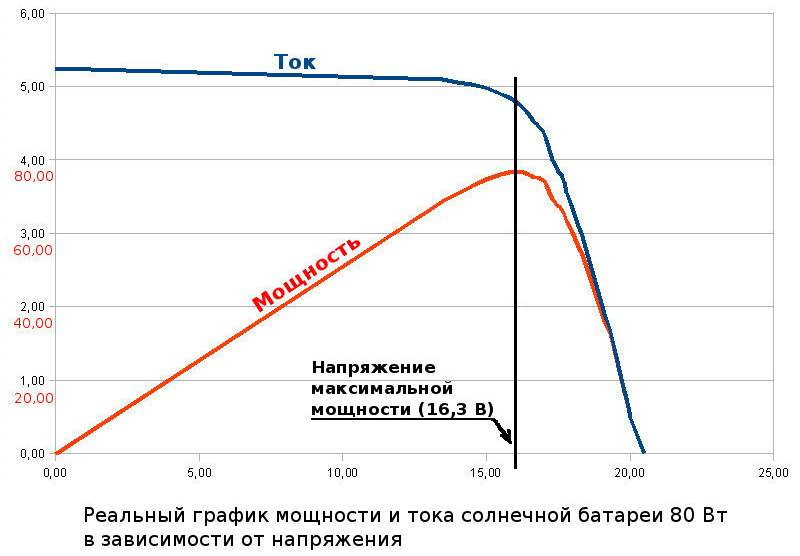 Вольт-амперная характеристика солнечной батареи