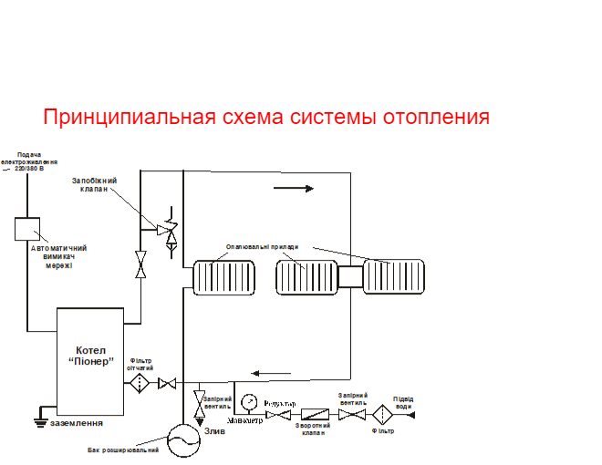 Принцип подключения электрокотла