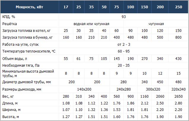 Технические характеристики котлов Krzaczek SKP/Z