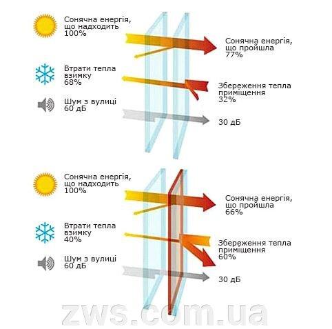 Енергозберігаючі склопакети з двома камерами: економія та комфорт - фото pic_83a8b4702d290ce_1920x9000_1.jpg
