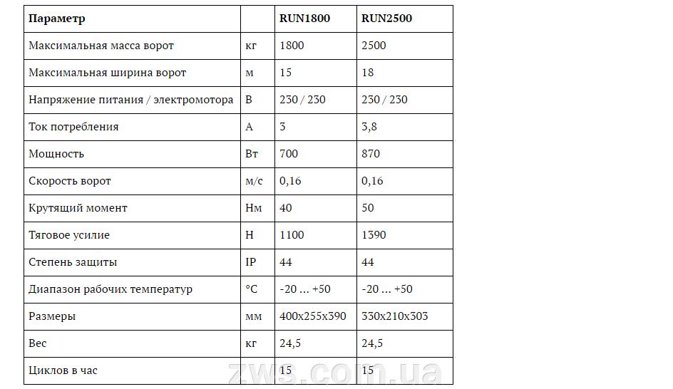 Автоматика для відкатних воріт NICE - фото pic_1a425a1acf1b5f56ed146ccd424ee733_1920x9000_1.png
