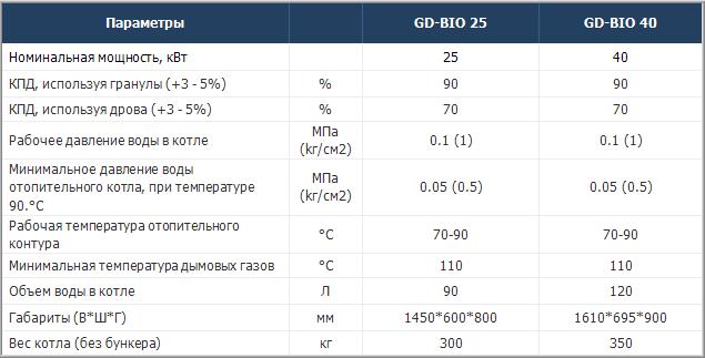Технические характеристики твердотопливных котлов Grandeg GD-BIO