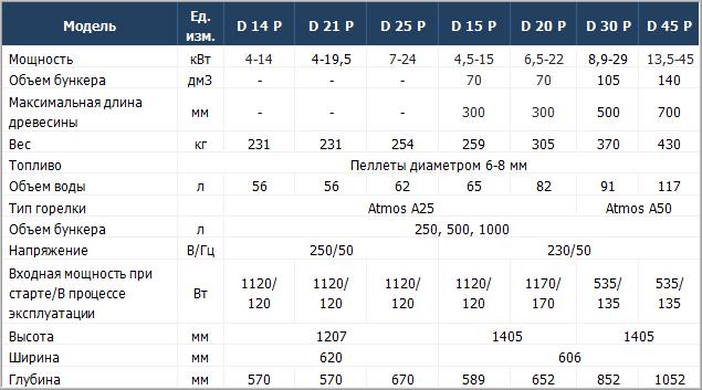 Технические характеристики твердотопливных котлов Atmos D P