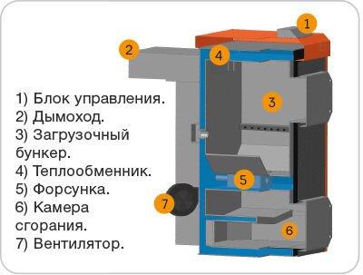 Разрез газогенераторного стального котла