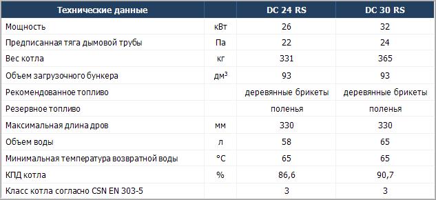 Технические характеристики твердотопливных котлов Atmos DC RS