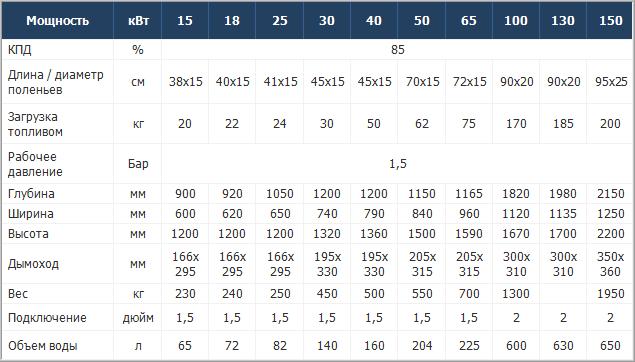 Технические характеристики твердотопливных котлов КОТэко Unika