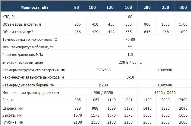 Технические характеристики твердотопливных котлов Moderator Unica Max