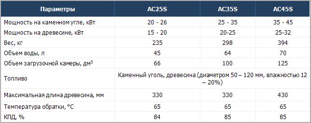 Технические характеристики твердотопливных котлов Atmos AC