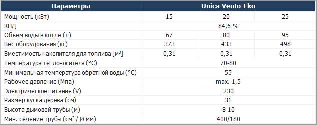 Технические характеристики котлов Moderator Unica Vento Eko