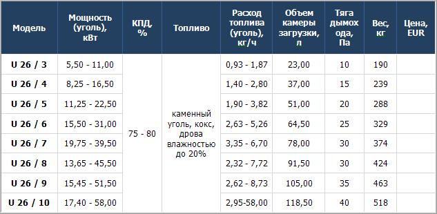 Технические характеристики твердотопливных котлов Viadrus Hercules U 26