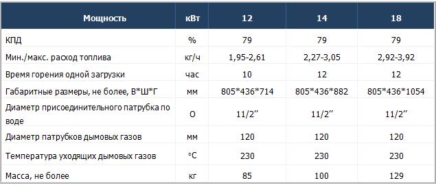 Технические характеристики твердотопливных котлов Колви Eurotherm