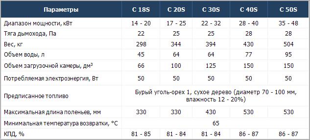 Технические характеристики твердотопливных котлов Atmos C