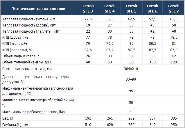 Технические характеристики твердотопливных котлов Ferroli SFL