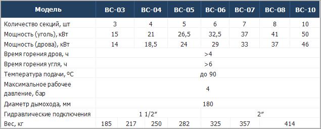 Технические характеристики котлов Roda Brenner Classic BC