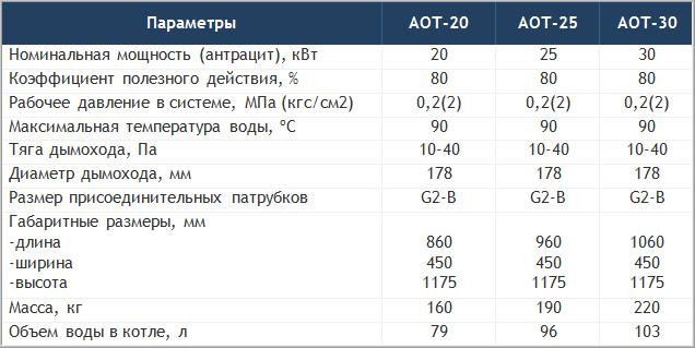 Технические характеристики твердотопливных котлов Маяк АОТ