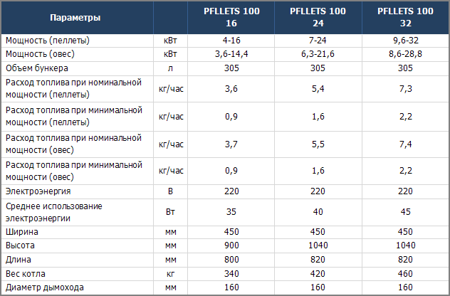 Технические характеристики котлов Kostrzewa Pellets 100