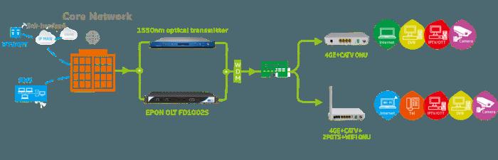 C-Data Терминал 1U 2PON EPON OLT – FD1002S - фото pic_b47743171dfa3e3_700x3000_1.png