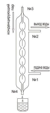Стеклянный дистиллятор для самогона ДИАС, 350мм, диаметр 32мм - фото pic_d8095c00b568586_700x3000_1.jpg