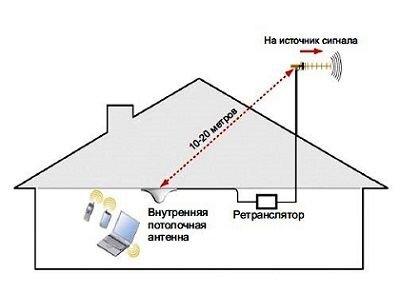 Руководство по эксплуатации и установке ретранслятора (репитера, усилителя сотовой связи) - фото pic_bceac9a0b5cf343_1920x9000_1.jpg