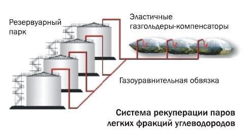 Мягкий газгольдер 80м3 - фото 1