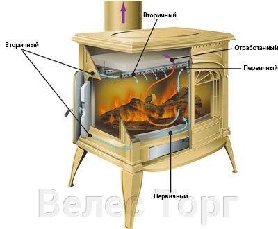 Киев-Украина-система двойного дожига-печь-камин-каминная топка-плита