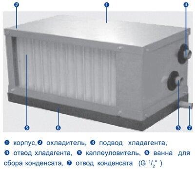 Водяной Воздухоохладитель 60-35/3R - фото pic_a88456cf70a4aaaf34d39ef20752309e_1920x9000_1.jpg