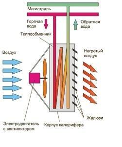 Водяной Тепловентилятор LEO FB 45 - фото 2