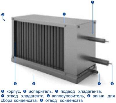 Фреоновый Воздухоохладитель SDC 90-50 - фото pic_cbe8a28679c36bd148ecb623f1f0d495_1920x9000_1.jpg