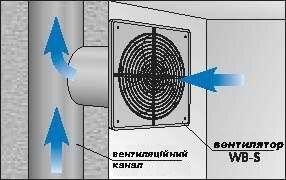Осевой Вентилятор WB-S 200 - фото 3
