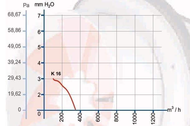 Осевой вентилятор К 160 мм - фото pic_770ec1f0804118136af27046100dd3eb_1920x9000_1.jpg