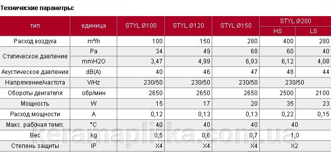 Вентилятор бытовой Styl 100 WP (с шнурковым выключателем и электрокабелем с вилкой)(007-0002) - фото pic_f15ff9fecc13ad7_700x3000_1.png