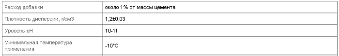 "ЗАПРАВА-57, 6кг (5л) - добавка антиморозна полимерная для бетонов и растворов ТМ ""БудМайстер"" - фото pic_10df8a3fcdf17dc_700x3000_1.png"