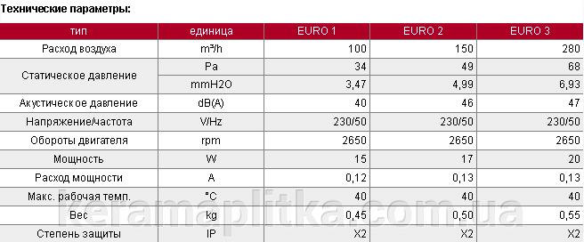 Вентилятор бытовой Euro 120 (канальный 007-0052) - фото pic_bcfc2d517500656_700x3000_1.png