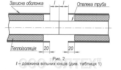 Ізоляція з'єднань теплогідроізольованих труб ППУ SPIRO комплектом ЕР-1 - фото pic_10d8d3ef8eedc37_700x3000_1.jpg