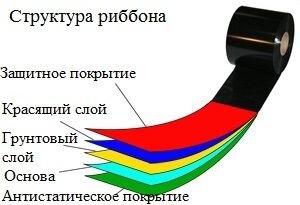 Структура риббона