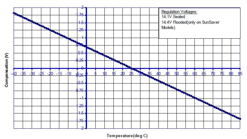 Вопросы и ответы по контроллерам заряда для солнечных батарей - фото temp_compensation_ms.jpg