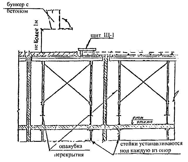 Заливка бетона Киев (098)087-77-78. Стяжка пола - фото 82.png