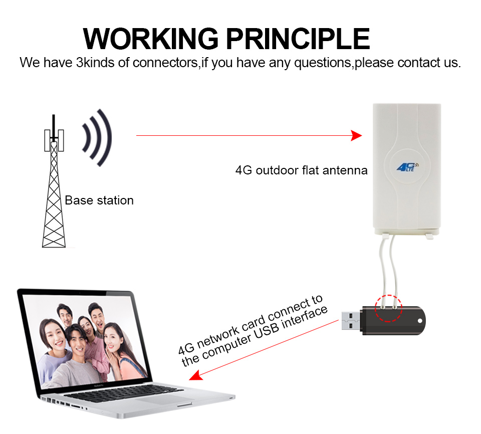 MIMO антенна 2G/3G/4G LTE 791-2690 МГц на подставке 2хCRC9 2х9 дБ - фото HTB1dFHuxbSYBuNjSspiq6xNzpXao.jpg