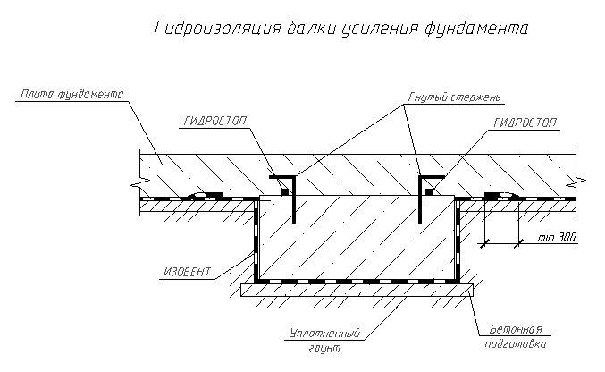 ГИДРОСТОП - фото Гидроизоляция ребра фундаментной плиты