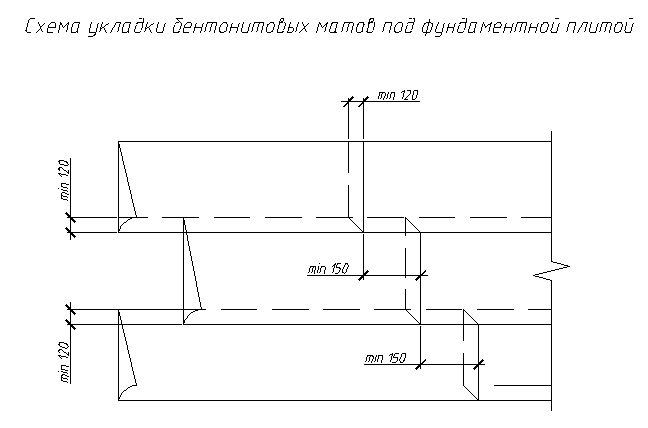 ГИДРОСТОП - фото Схема укладки бентонитовых матов под фундаментной плитой