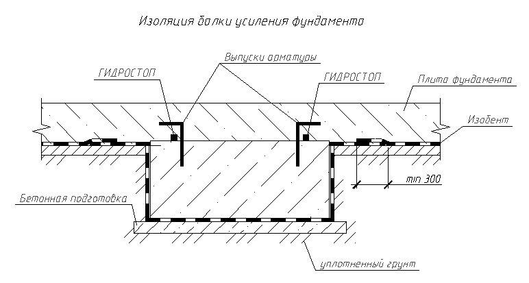 ГИДРОСТОП - фото Изоляция балки усиления фундамента