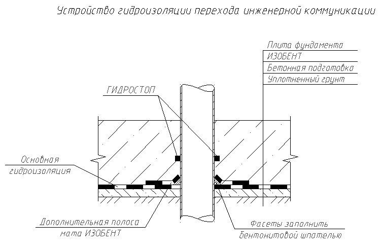 ГИДРОСТОП - фото Переход трубы через фундаментную плиту
