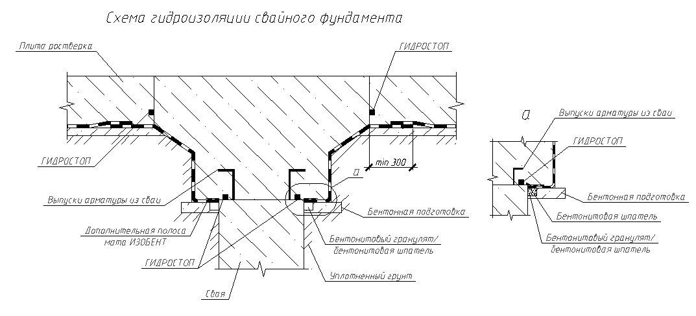 ГИДРОСТОП - фото Схема гидроизоляции обвязки свай