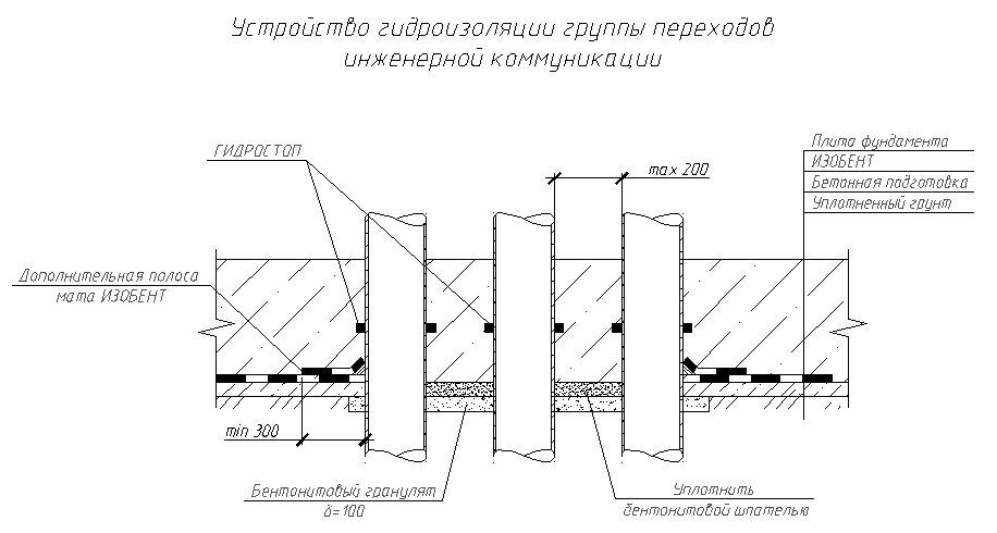 ГИДРОСТОП - фото Переход группы кабелей (труб) через фундаментную плиту